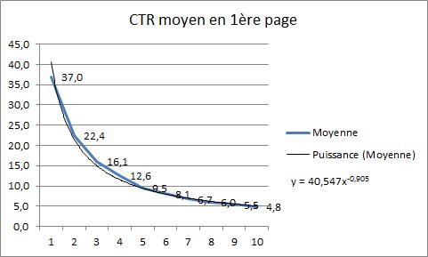 CTR moyen en fonction du positionnement