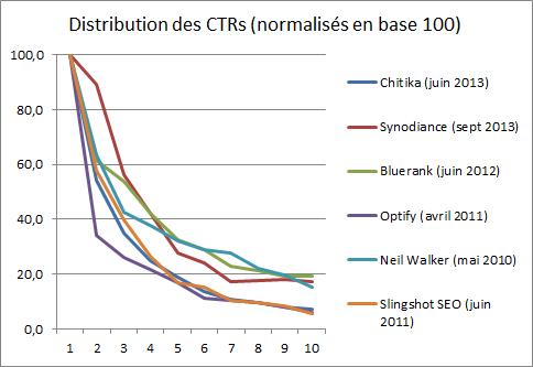 Distribution des taux de clics dans les pages de résultats des moteurs