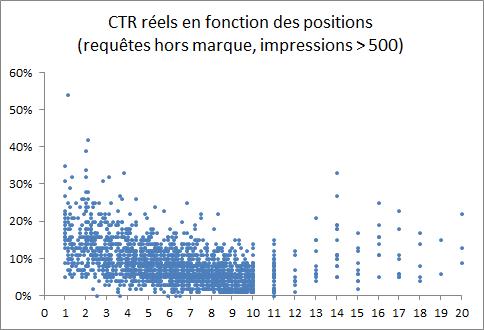 Nuage de points CTR en fonction de la position